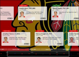 blackhawks_timeline