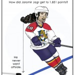 Jaromir Jagr is 3rd All-Time NHL Scorer