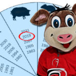 Year of the Pig, Part I: The Offseason